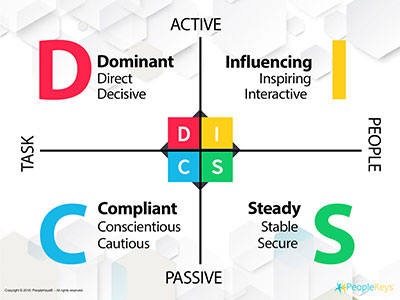 Four-personality-styles-of-DISC